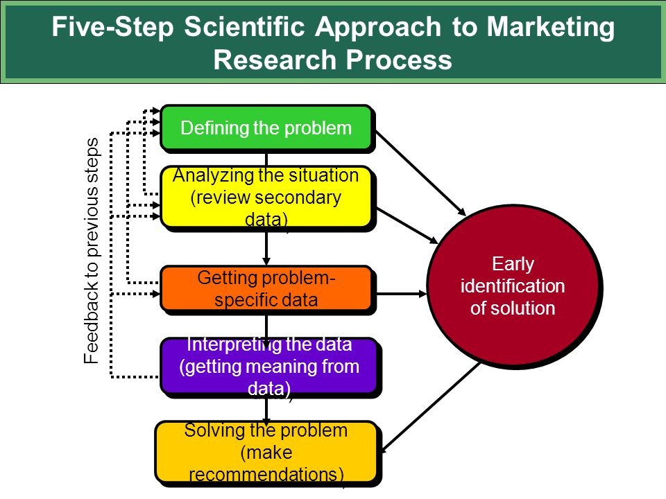 marketing research methods Marketing research, including problem definition, research design, data types and sources, sampling plan, data collection, data analysis, and reporting of the results.