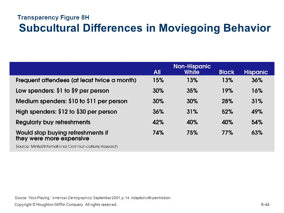 Transparency Figure 8H Subcultural Differences in Moviegoing Behavior