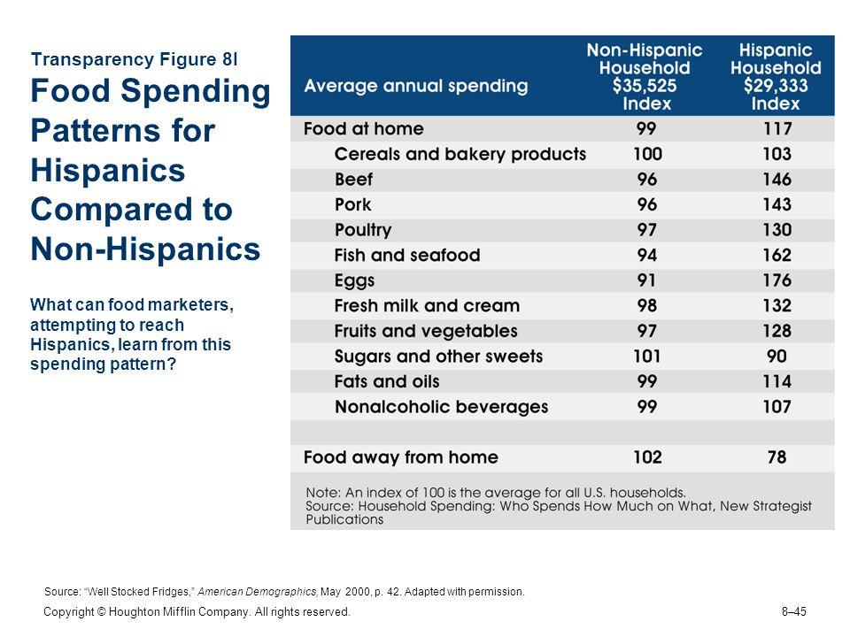 Transparency Figure 8I Food Spending Patterns for Hispanics Compared to Non-Hispanics