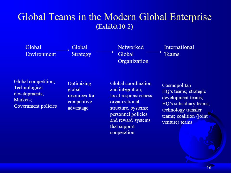Global Teams in the Modern Global Enterprise (Exhibit 10-2)