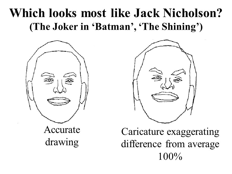 Caricature exaggerating difference from average 100%