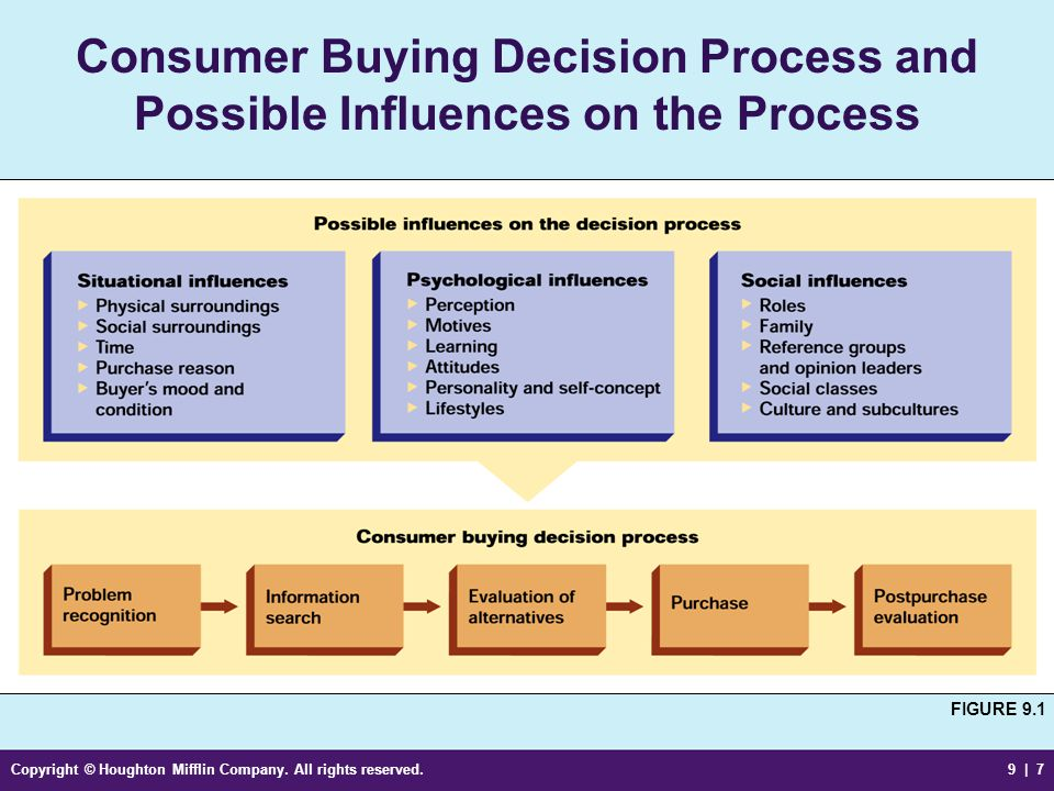 Consumer Buying Decision Process and Possible Influences on the Process
