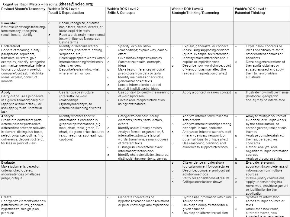 Please print the three Cognitive Rigor Matrices full page. Thanks!