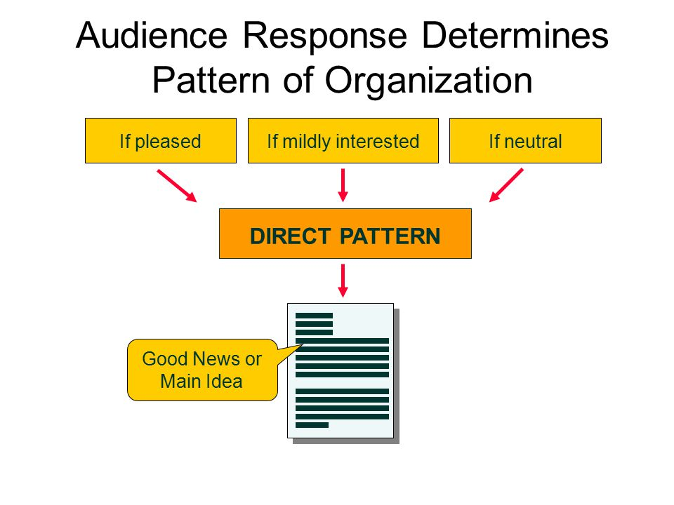 Audience Response Determines Pattern of Organization
