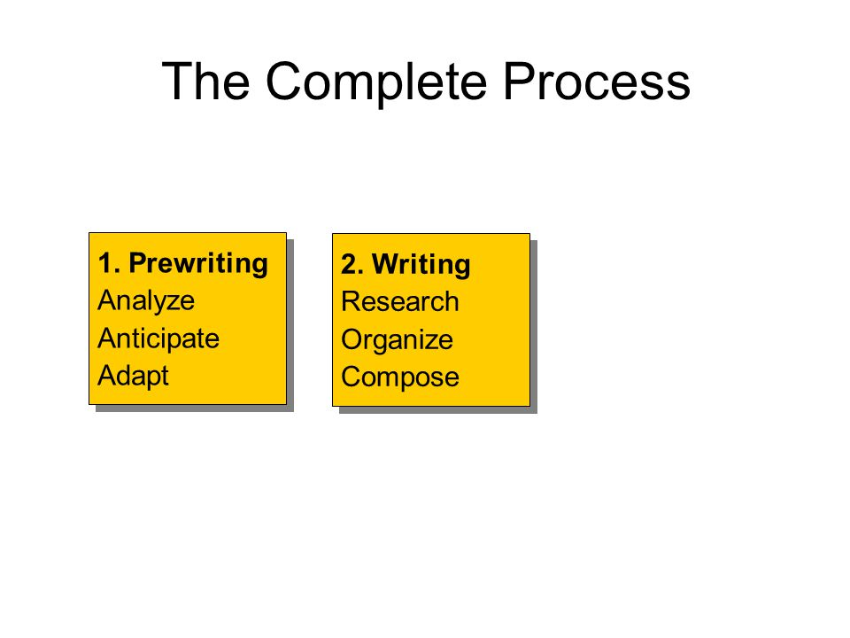 The Complete Process 1. Prewriting 2. Writing Analyze Research