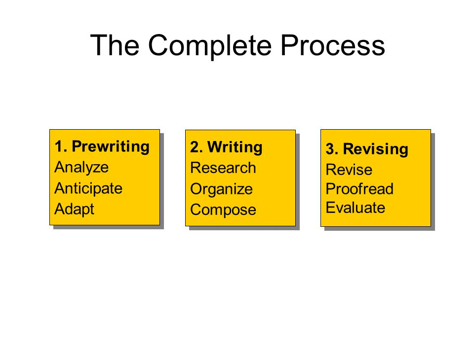 The Complete Process 1. Prewriting Analyze Anticipate Adapt 2. Writing
