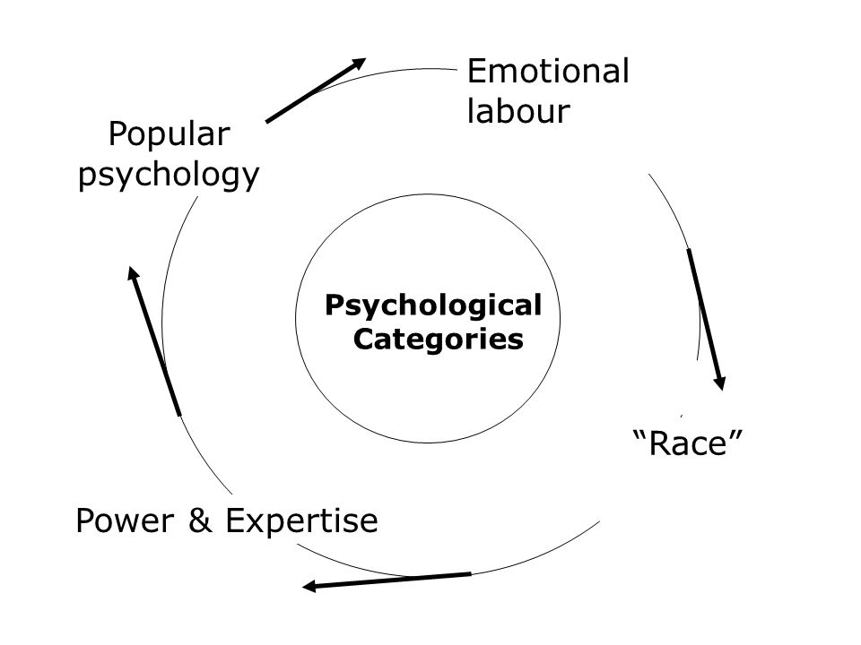 Emotional labour Popular psychology Race Power & Expertise