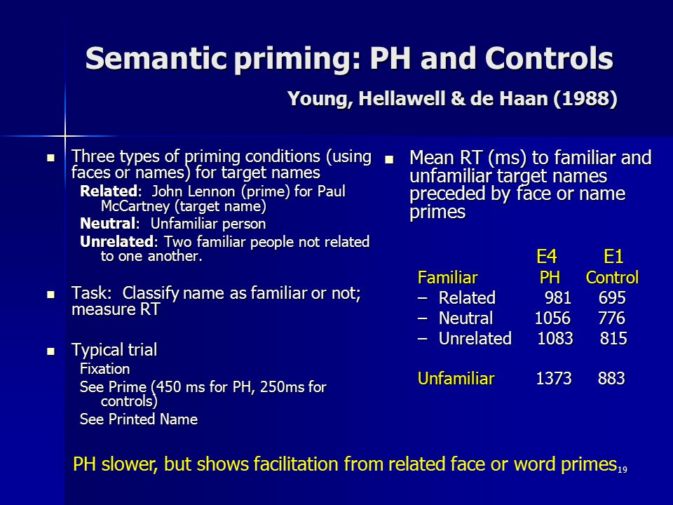 Semantic priming: PH and Controls Young, Hellawell & de Haan (1988)