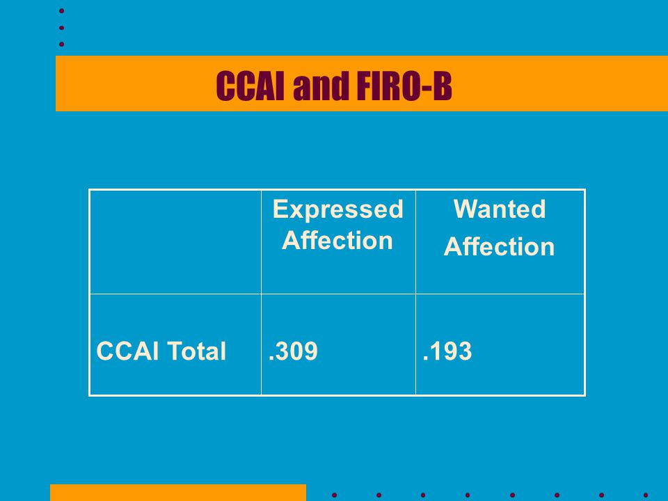 CCAI and FIRO-B .193 .309 CCAI Total Wanted Affection