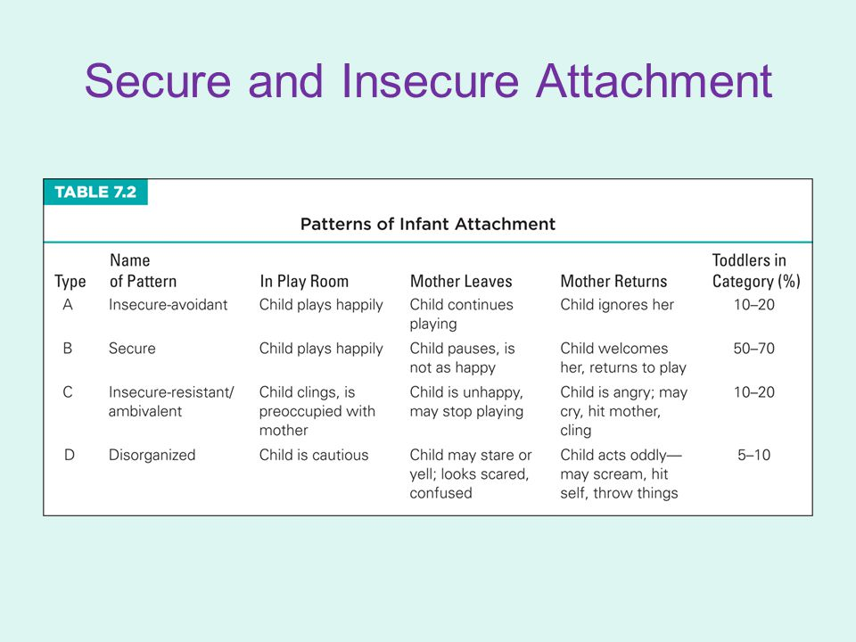 insecure attachment Yes more accurately, to my understanding, we are able to learn new attachment  patterns with some concerted effort from what i recall, our attachment patterns.