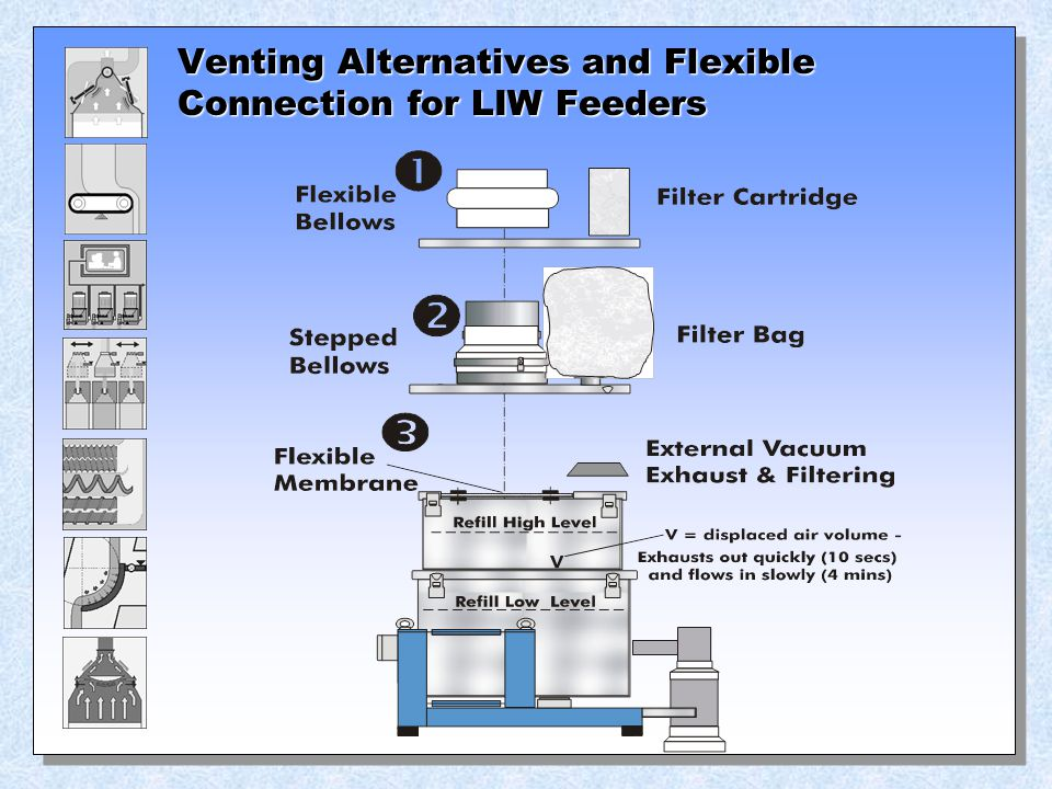 Venting Alternatives and Flexible Connection for LIW Feeders