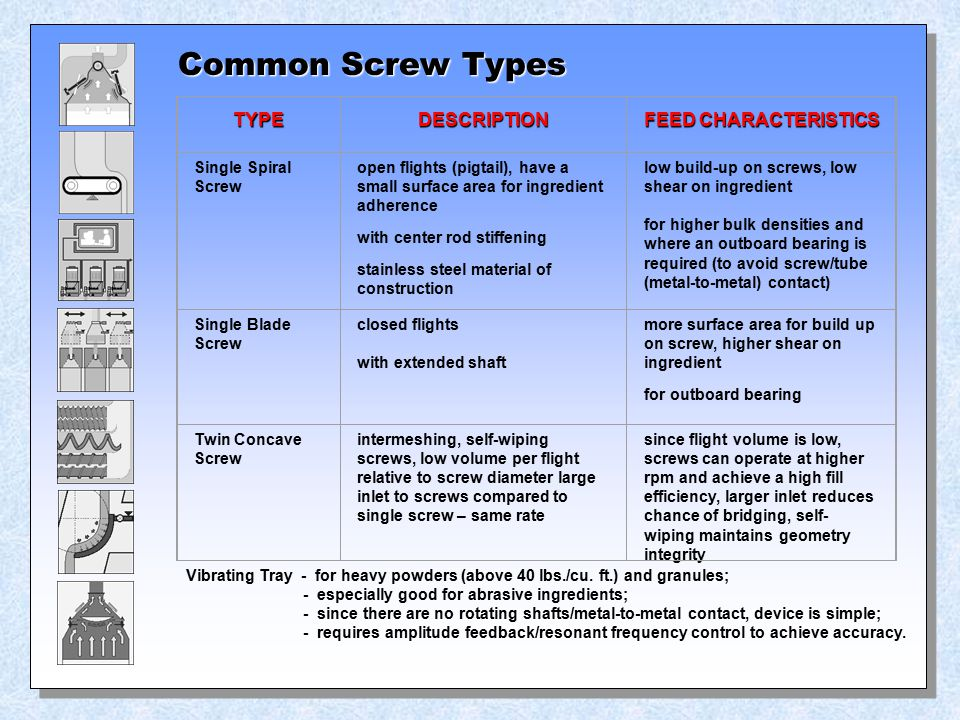 Common Screw Types TYPE DESCRIPTION FEED CHARACTERISTICS