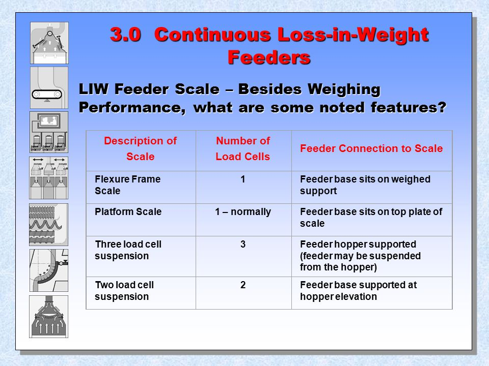 3.0 Continuous Loss-in-Weight Feeders