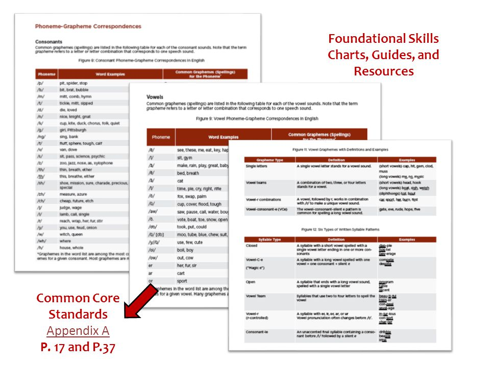 Foundational Skills Charts, Guides, and Resources
