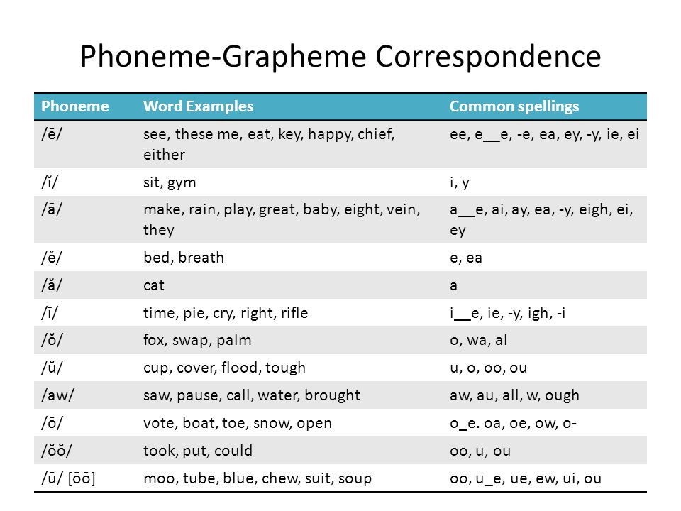 Phoneme-Grapheme Correspondence