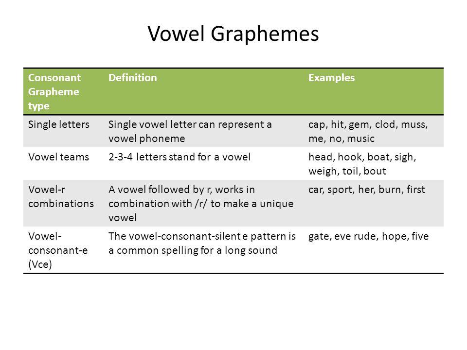 Vowel Graphemes Consonant Grapheme type Definition Examples
