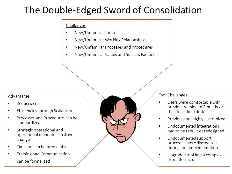 The Double-Edged Sword of Consolidation