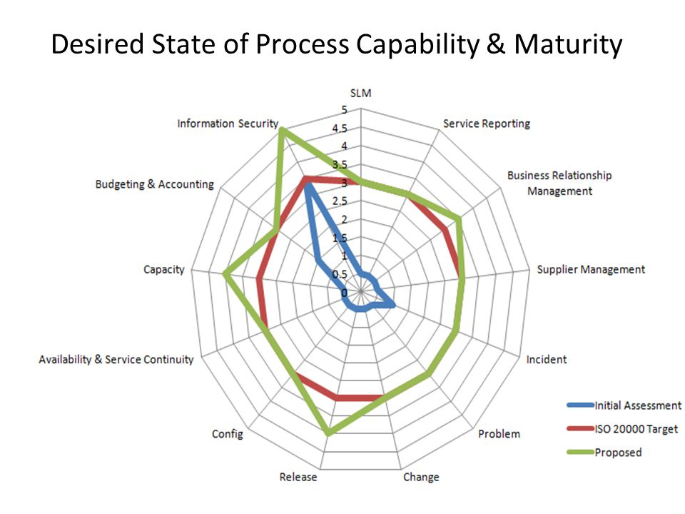 Desired State of Process Capability & Maturity