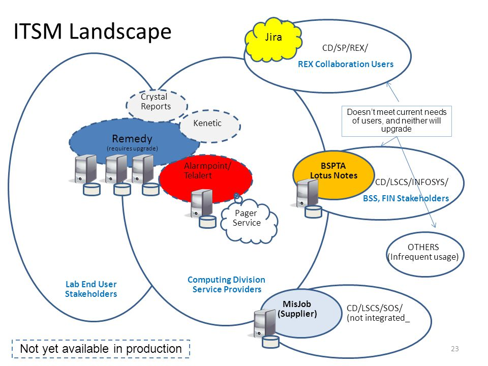 ITSM Landscape Jira Remedy Not yet available in production CD/SP/REX/