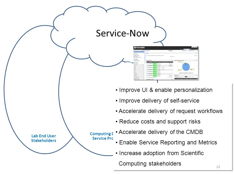 Service-Now Improve UI & enable personalization