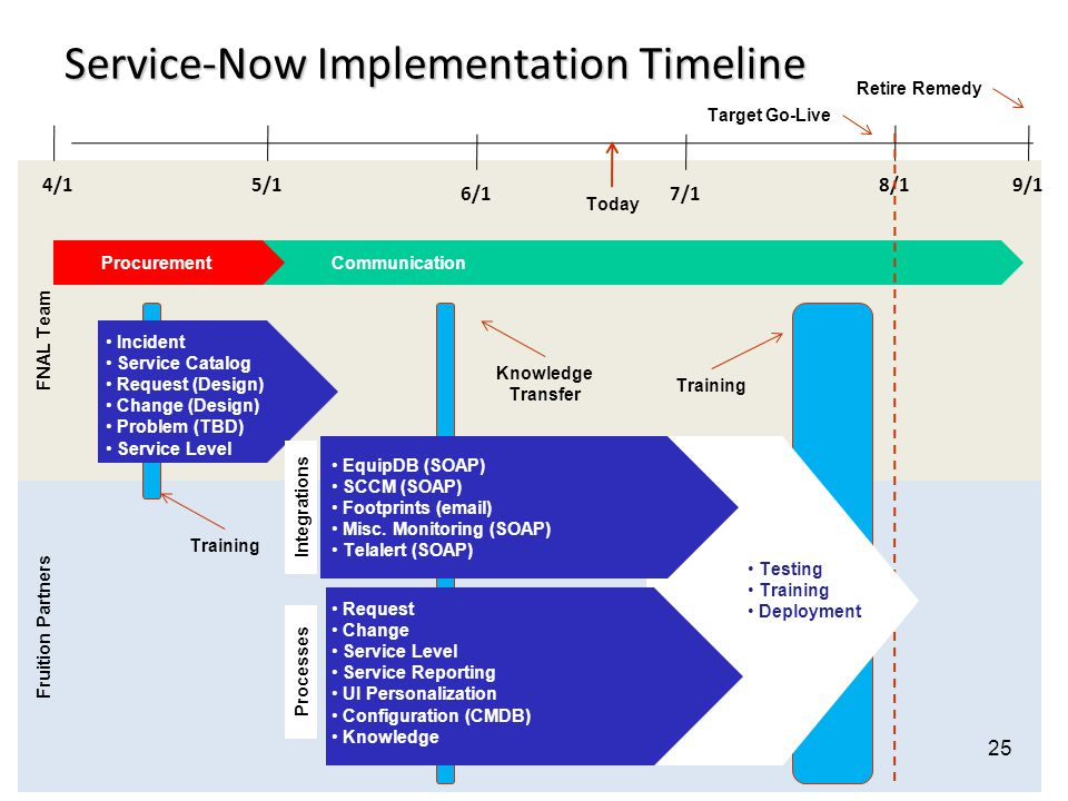 Service-Now Implementation Timeline