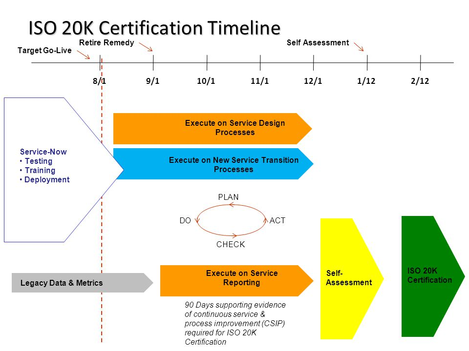 ISO 20K Certification Timeline