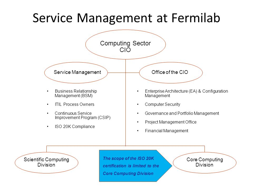 Service Management at Fermilab
