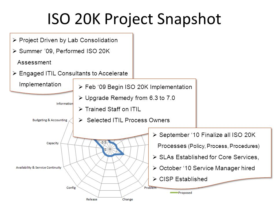 ISO 20K Project Snapshot Project Driven by Lab Consolidation