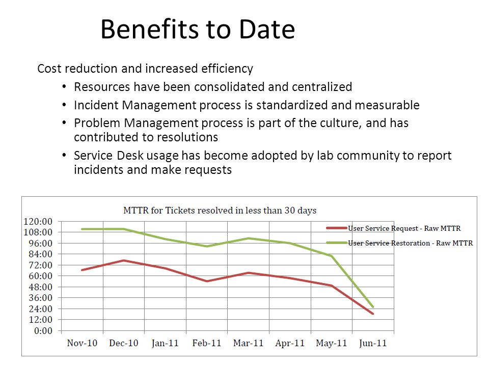 Benefits to Date Cost reduction and increased efficiency