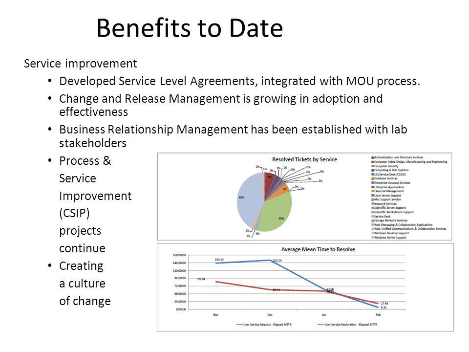 Benefits to Date Service improvement