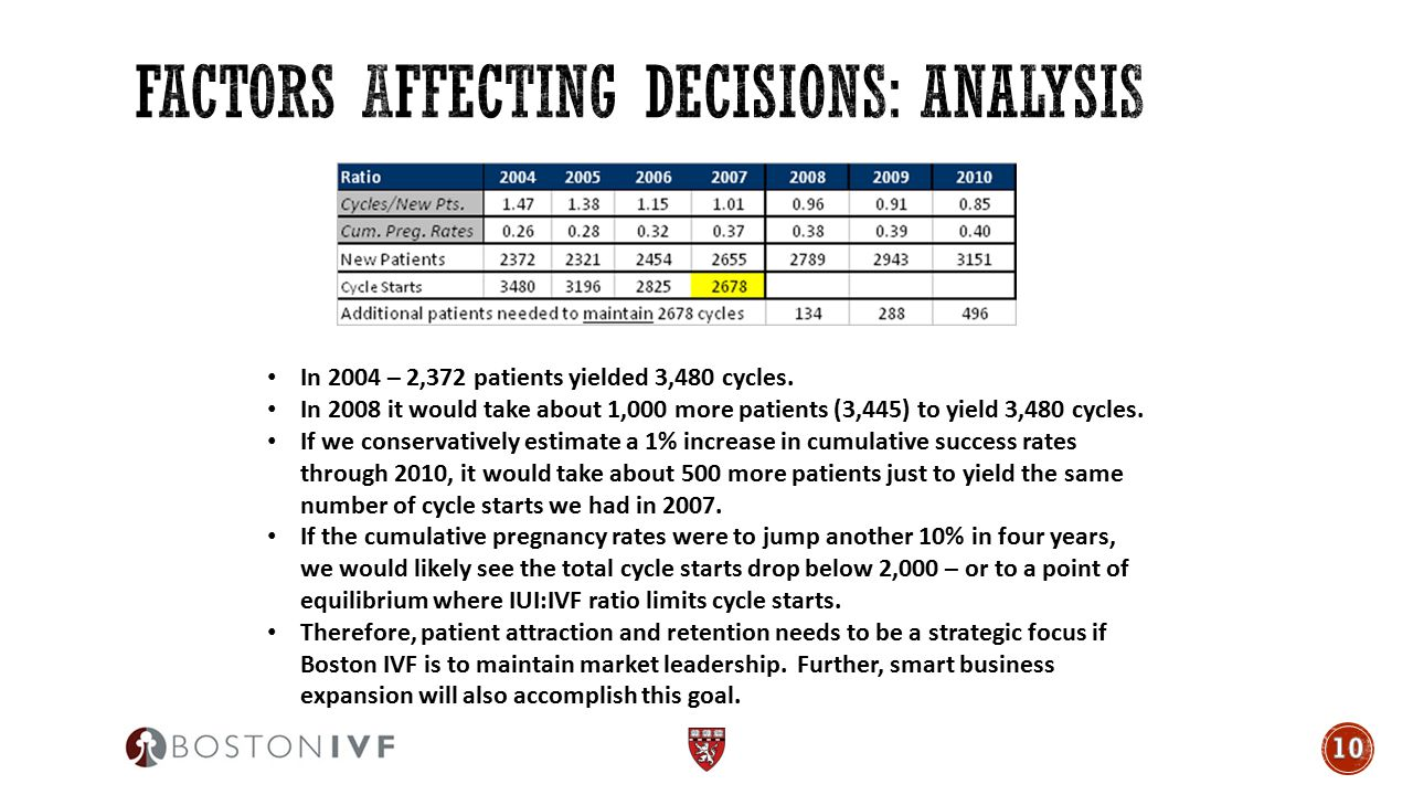 Factors Affecting Decisions: analysis