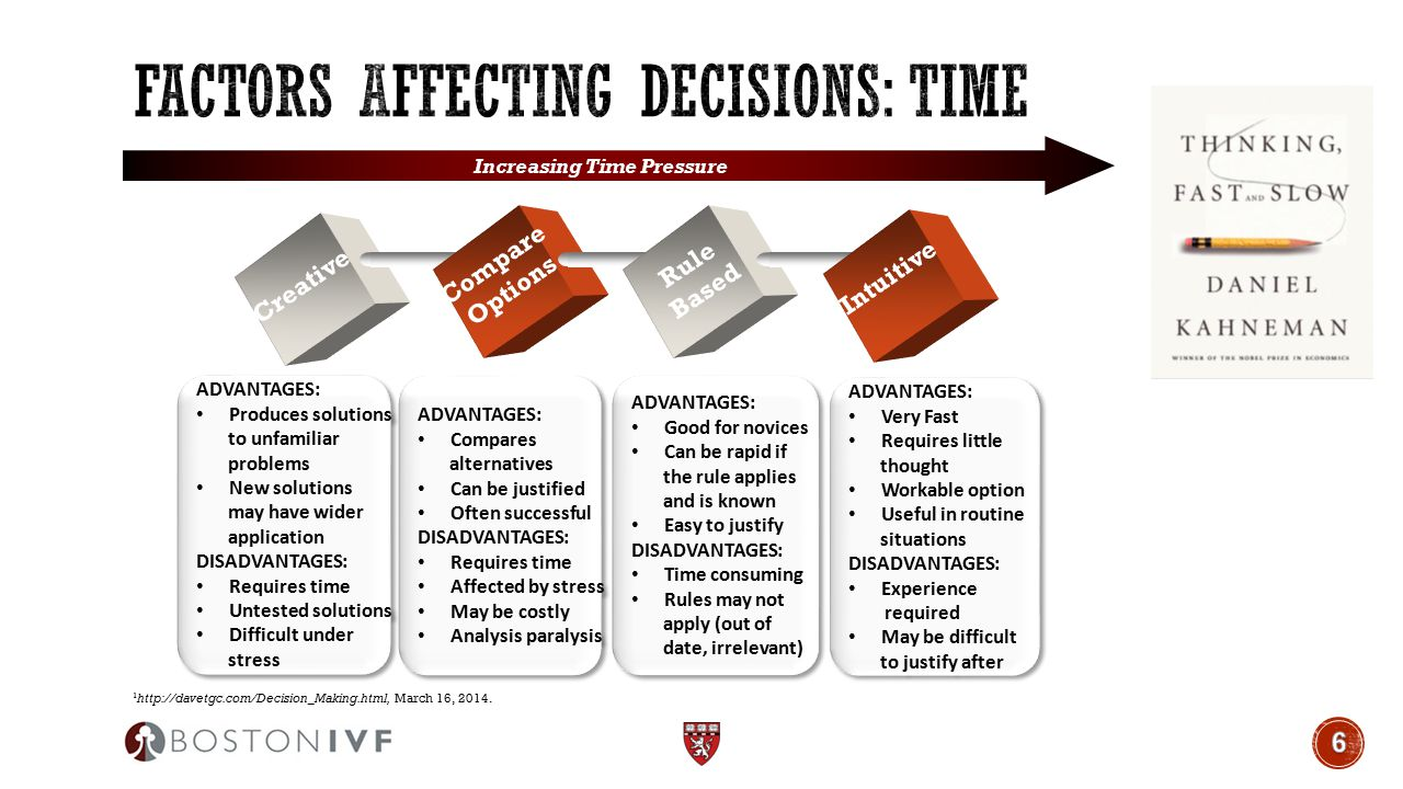 Factors Affecting Decisions: TIME