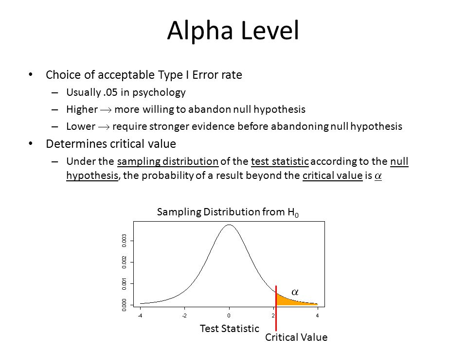 Alpha Level Choice of acceptable Type I Error rate