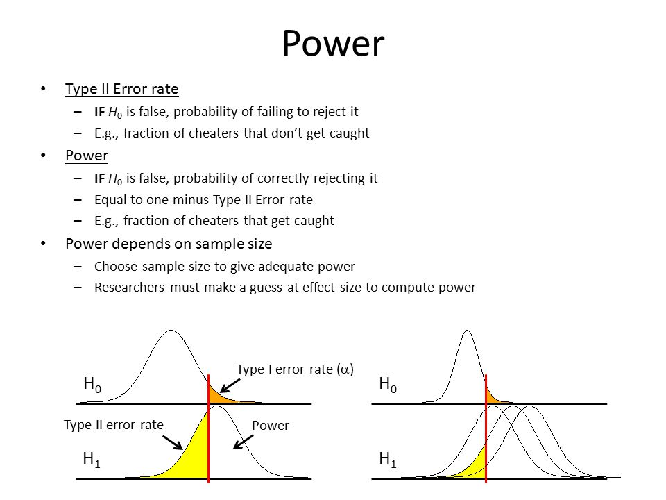 Power H0 H0 H1 H1 Type II Error rate Power