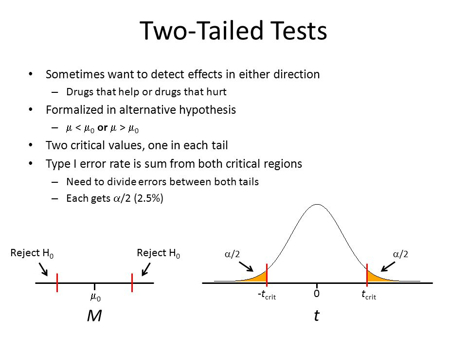 Two-Tailed Tests Sometimes want to detect effects in either direction. Drugs that help or drugs that hurt.