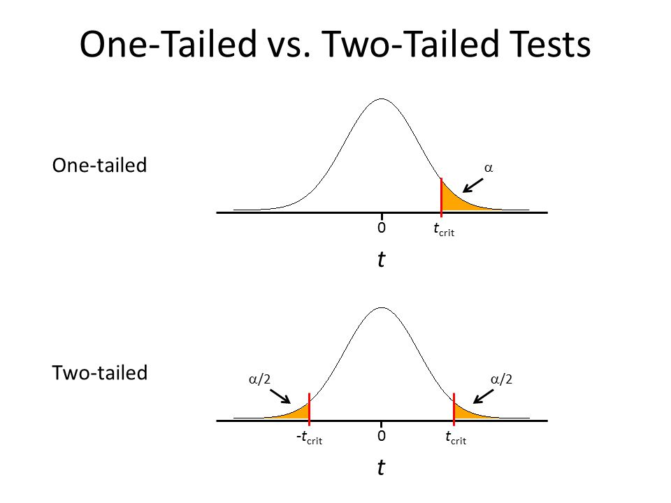 One-Tailed vs. Two-Tailed Tests