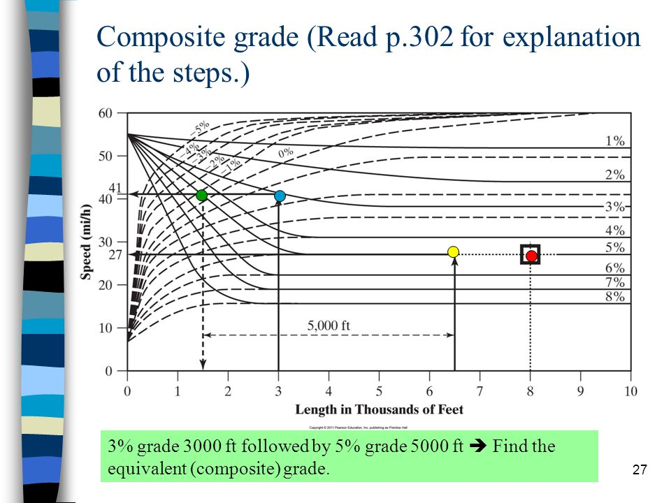 Composite grade (Read p.302 for explanation of the steps.)