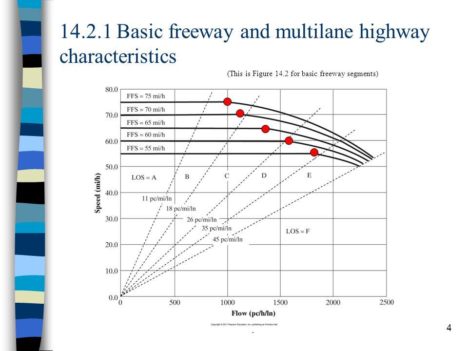 14.2.1 Basic freeway and multilane highway characteristics