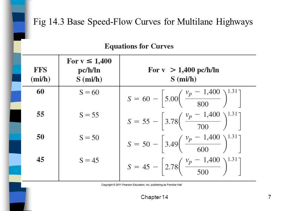 Fig 14.3 Base Speed-Flow Curves for Multilane Highways