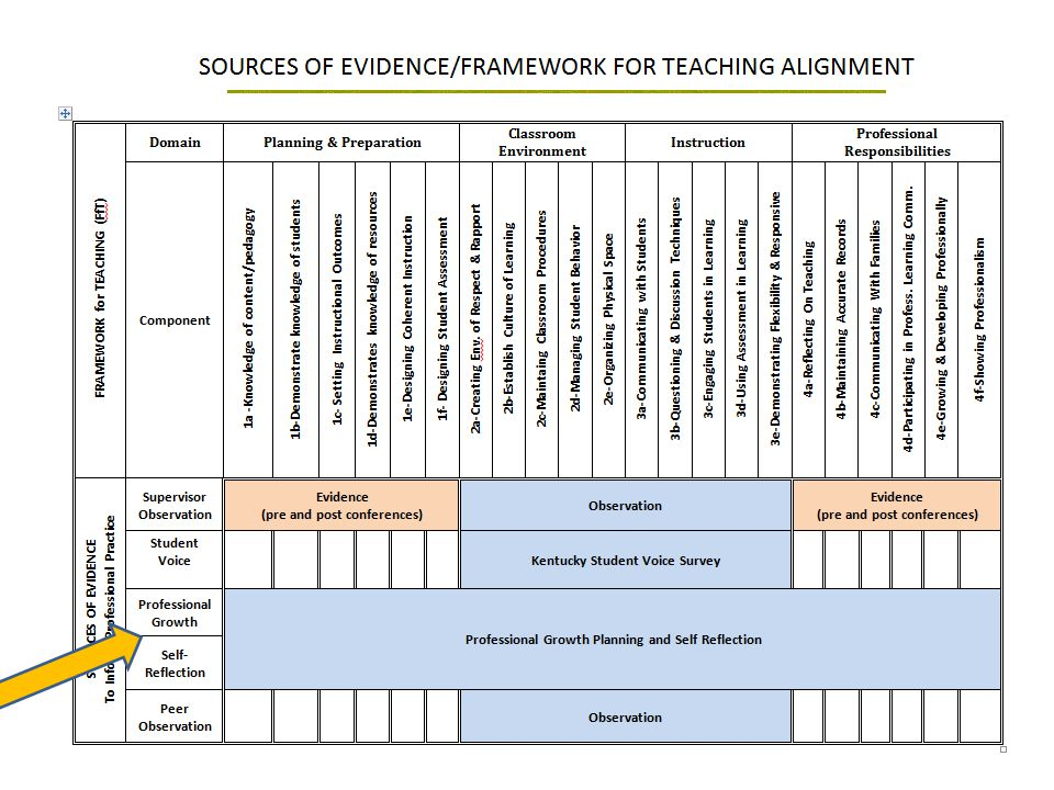 This matrix, also included in the Model CEP, shows how required sources of evidence align with the domains in the Framework for Teaching. Notice that it is the pre- and post-observation protocols that can provide evidence related to planning & preparation and professional responsibilities, domains 1 & 4. Additionally, professional growth planning and self-reflection provide evidence in these domains. These domains are not considered observable domains in the sense of classroom observations.
