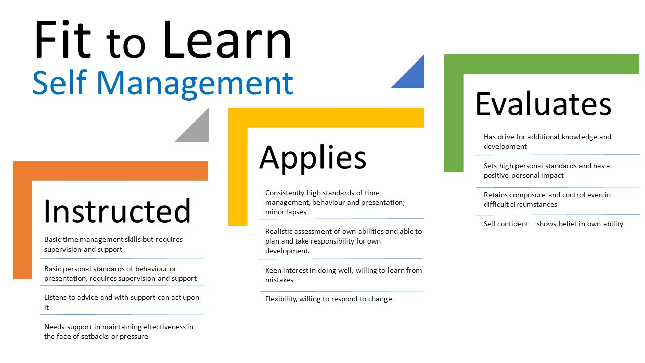 Fit to Learn Self Management Evaluates Applies Instructed