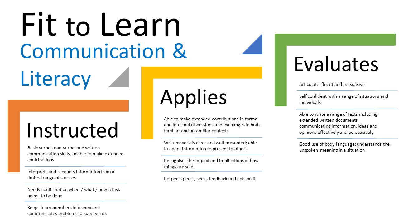Fit to Learn Communication & Literacy Evaluates Applies Instructed