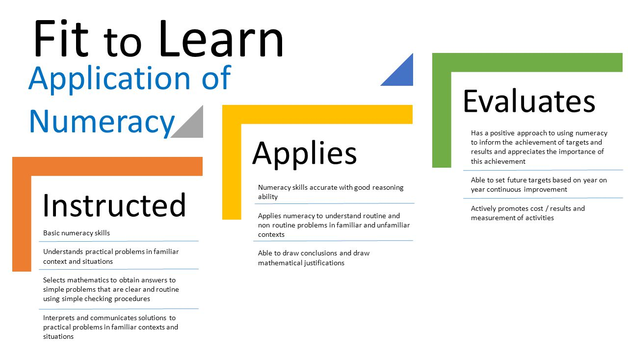 Fit to Learn Application of Numeracy Evaluates Applies Instructed