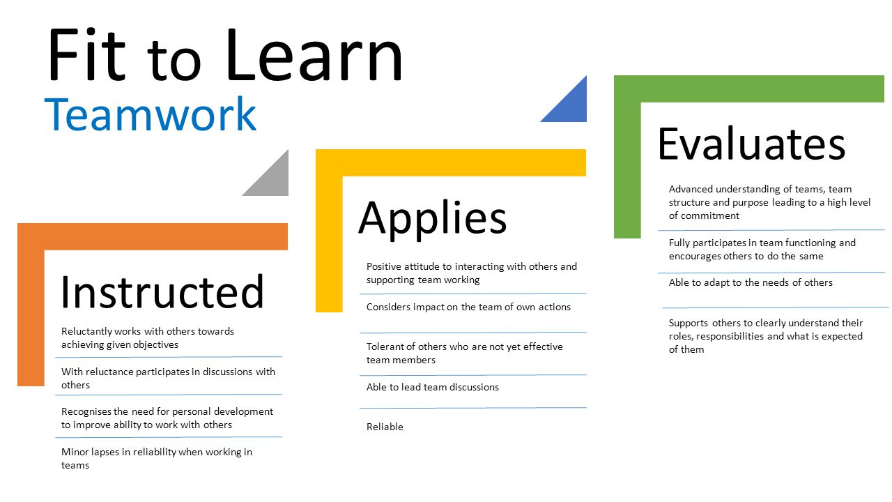 Fit to Learn Teamwork Evaluates Applies Instructed