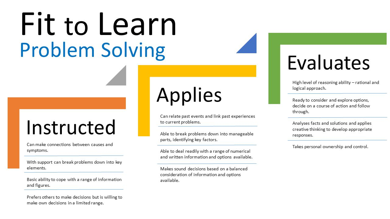 Fit to Learn Problem Solving Evaluates Applies Instructed