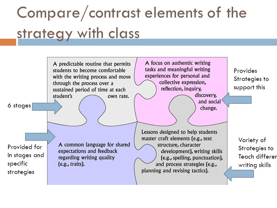 Compare/contrast elements of the strategy with class