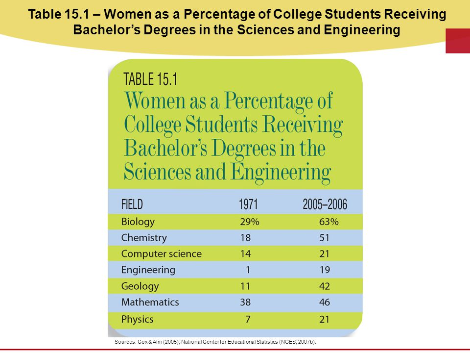 Table 15.1 – Women as a Percentage of College Students Receiving Bachelor's Degrees in the Sciences and Engineering