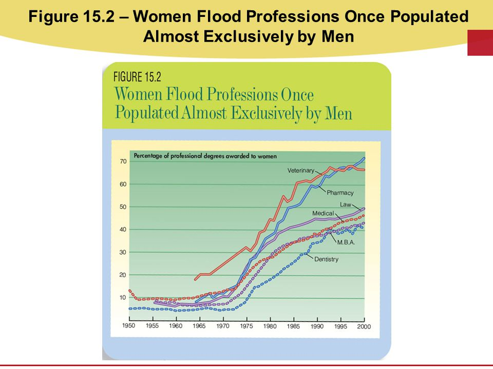 Figure 15.2 – Women Flood Professions Once Populated Almost Exclusively by Men