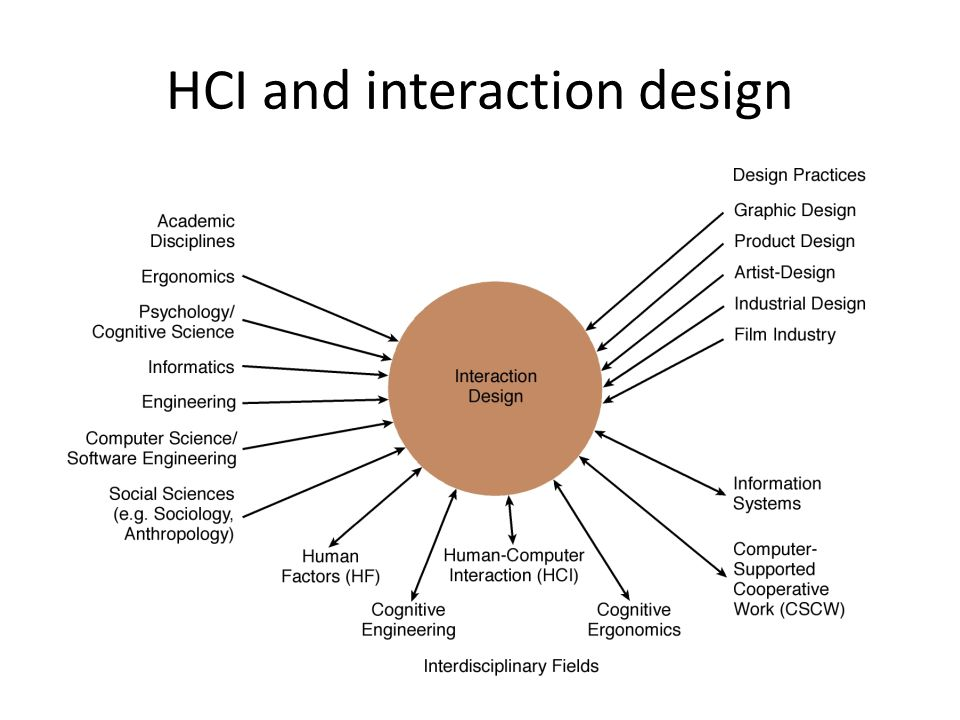 HCI and interaction design