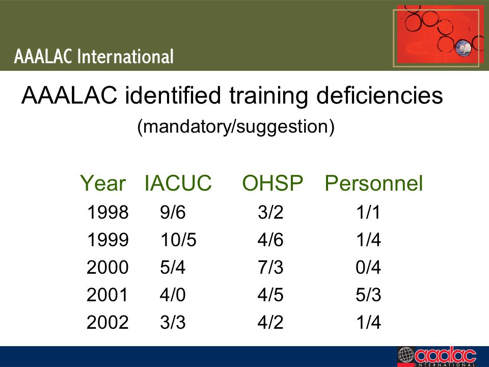 AAALAC identified training deficiencies (mandatory/suggestion)